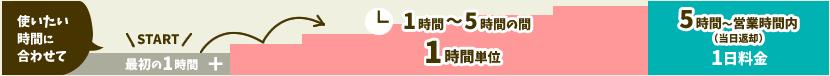 竹富島のレンタサイクル貸し自転車の料金設定